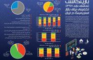 15درصد بازیکنان ایرانی از تماشای بازی دیگران لذت میبرند