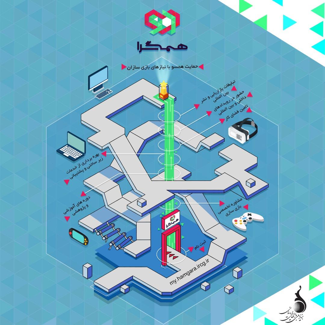 فراخوان عضویت بازیسازان در سومین دوره فعالیت ساختار حمایتی همگرا منتشر شد